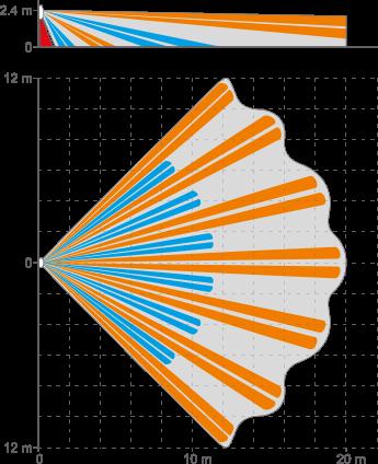 obszar detekcji czujników ruchu Slim Line