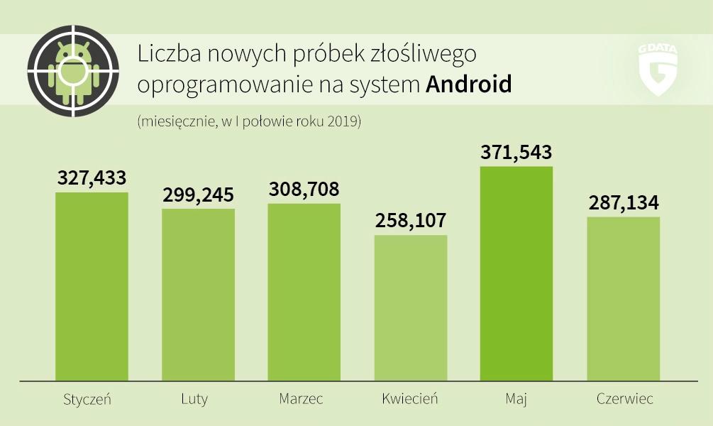 Infografika złośliwe oprogramowanie na android G DATA
